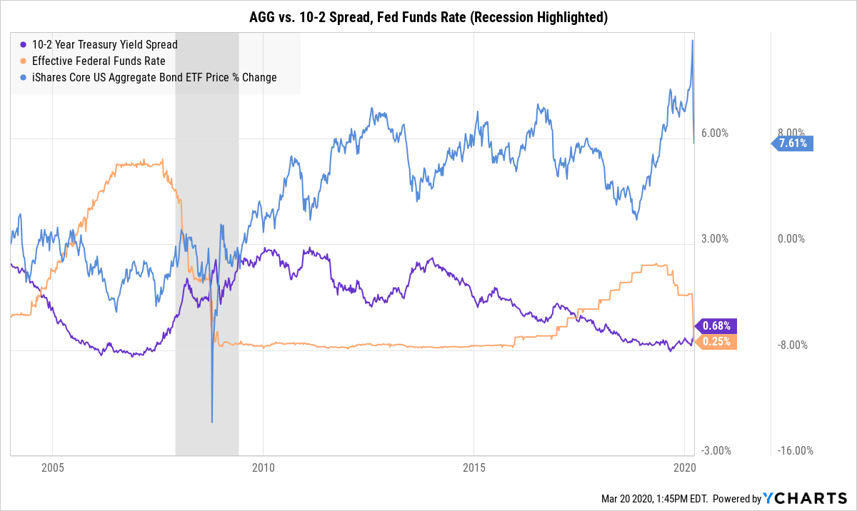 CFA YCharts fed funds rate 10-2 spread AGG