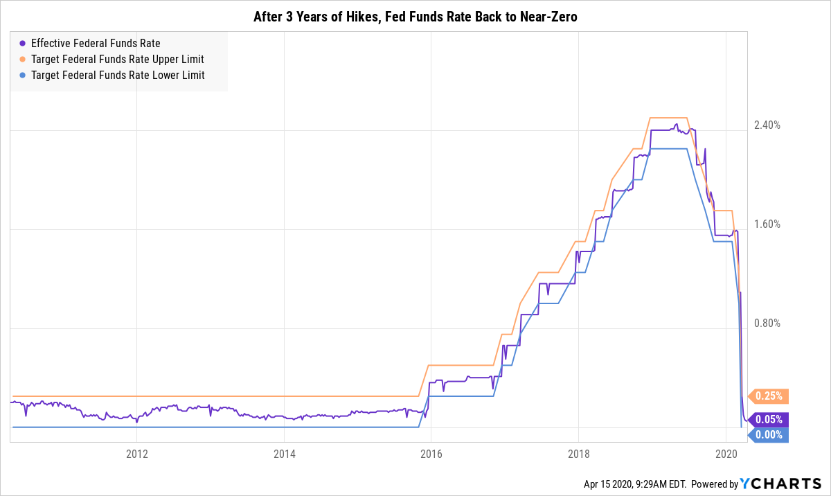 fed funds rate coronavirus