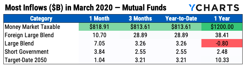 mutual fund flows in