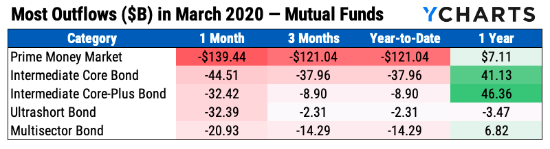 mutual fund flows out