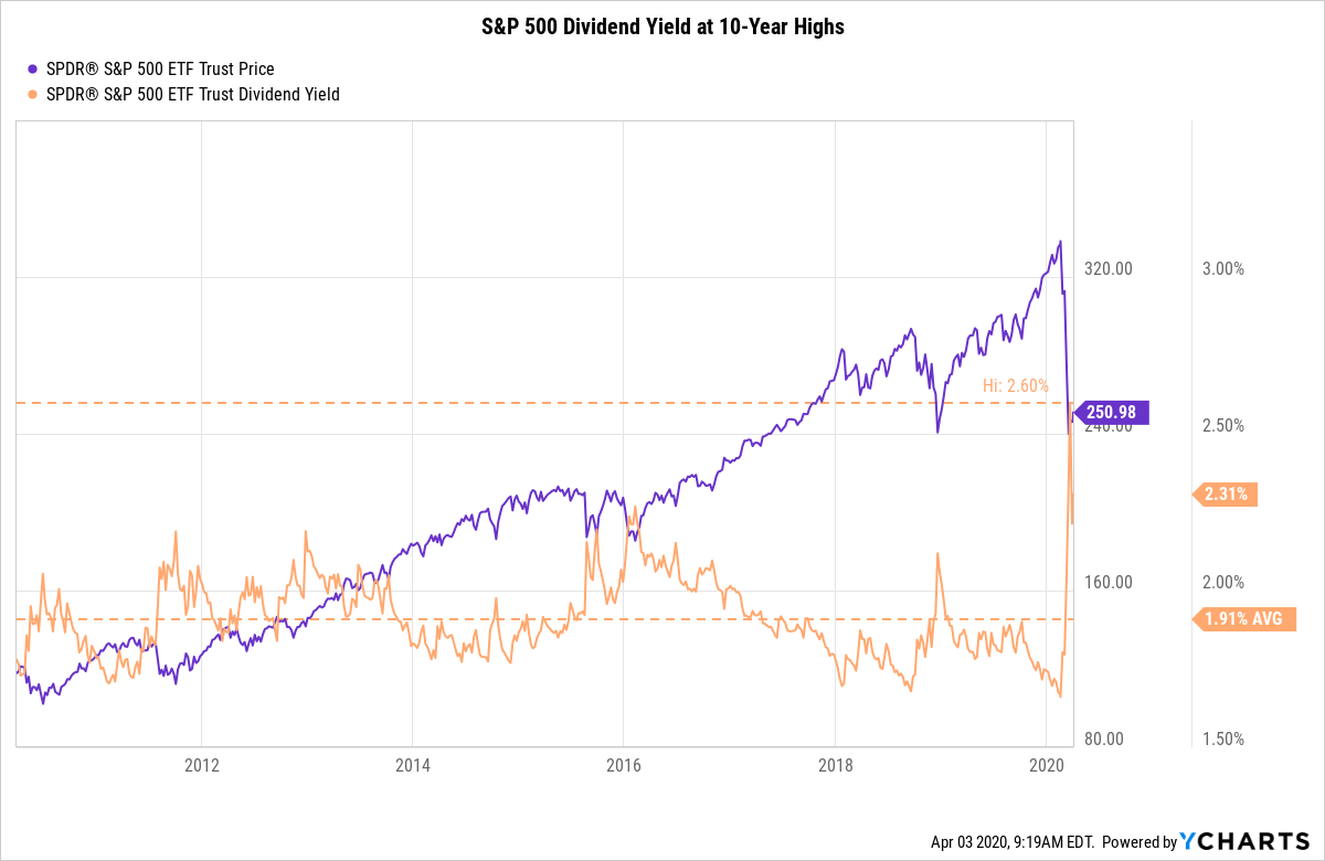 s&p 500 dividend yield 10 year high