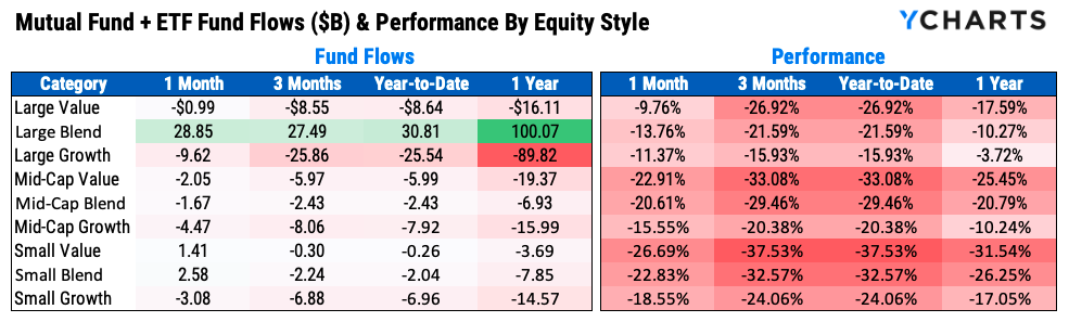 equity style box fund flows