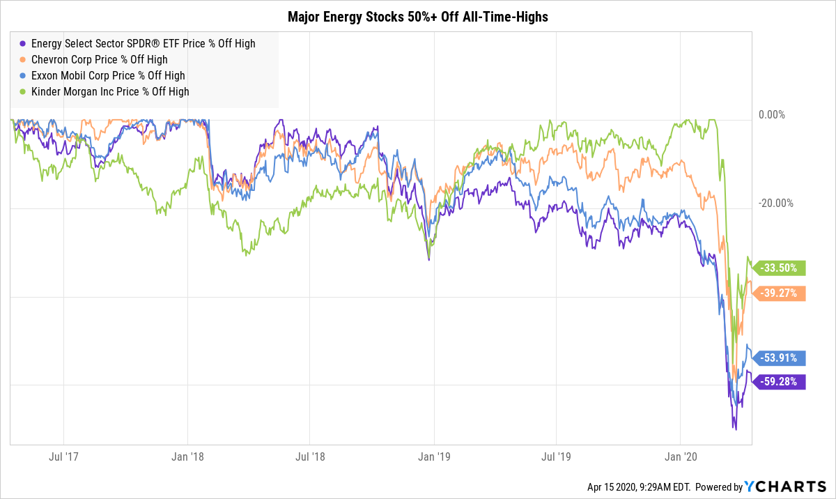 major energy stocks coronavirus