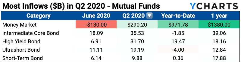 mutual fund flows 2020 coronavirus