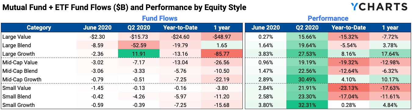 equity style fund flows 2020 coronavirus