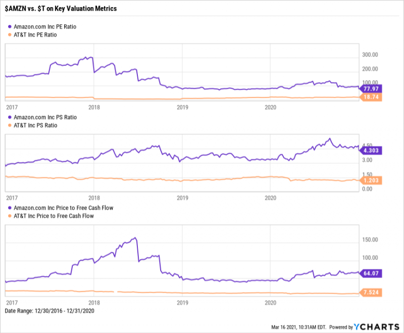 Amazon (AMZN) vs AT&T (T) PE Ratio, PS Ratio, and Price to Free Cash Flow 4-year comparison