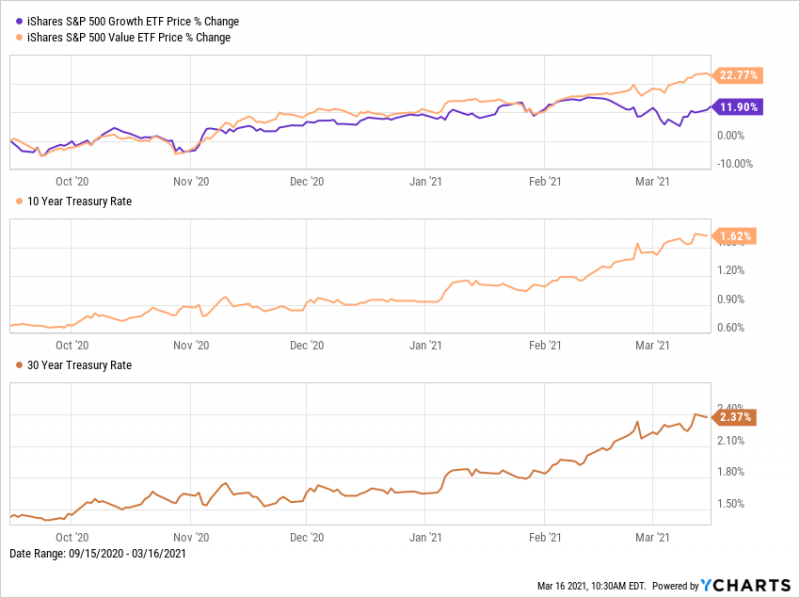 iShares S&P 500 Value and Growth ETFs vs. 10-Year and 30-Year Treasury Rates
