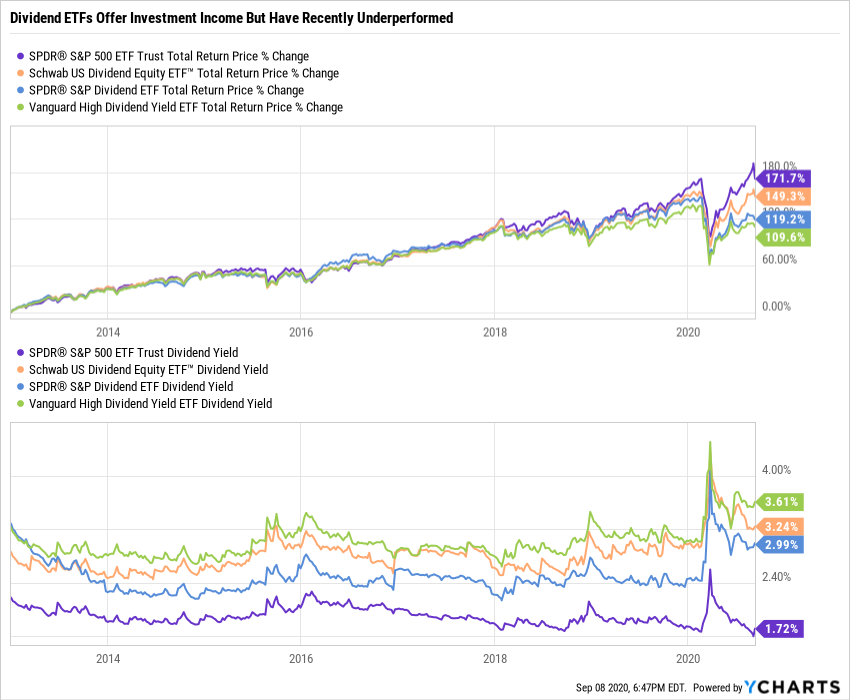 top dividend etf performance dividend yield