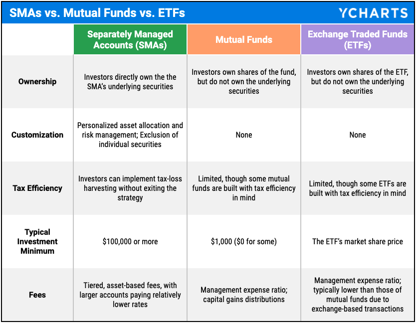 separately managed account SMA comparison table