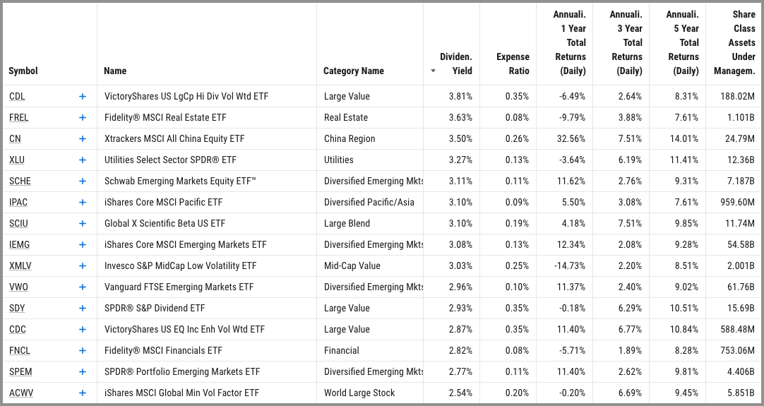 top performing dividend etf screen results
