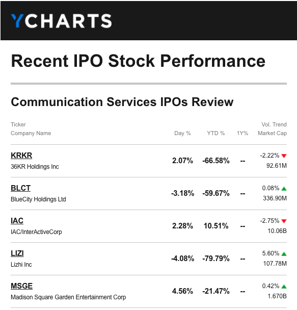 New-IPO-Stocks-Email-Report
