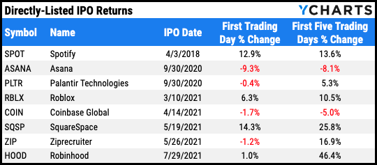 First day returns and first week returns of Robinhood IPO