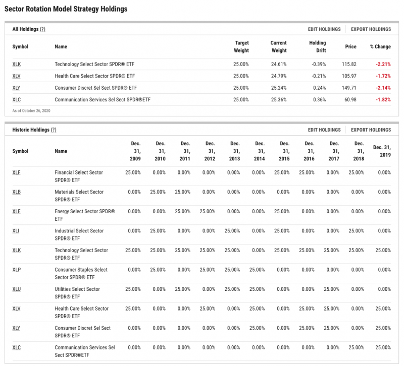 Dynamic Model Portfolios holdings view of sector rotation model