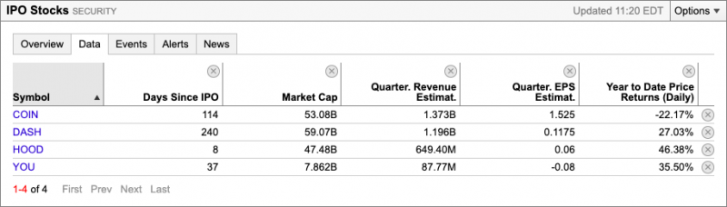 Directly listed IPO dashboard