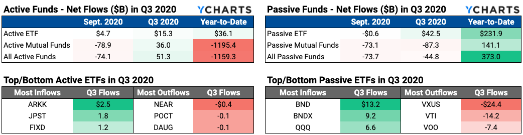 active passive mutual fund flows