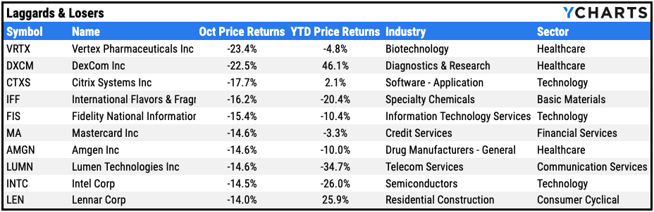 Laggards & Losers
