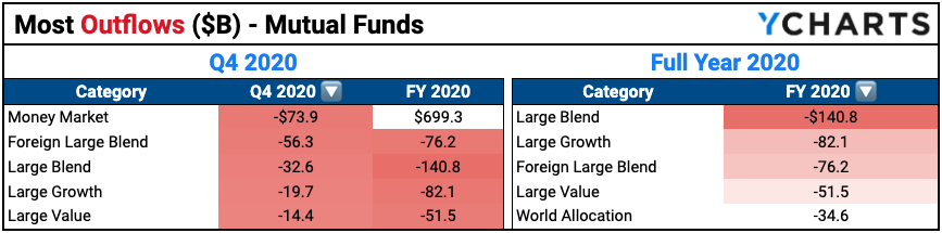 Most negative fund flows mutual funds 2020