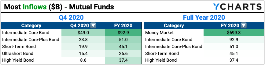 Most positive fund flows mutual funds 2020