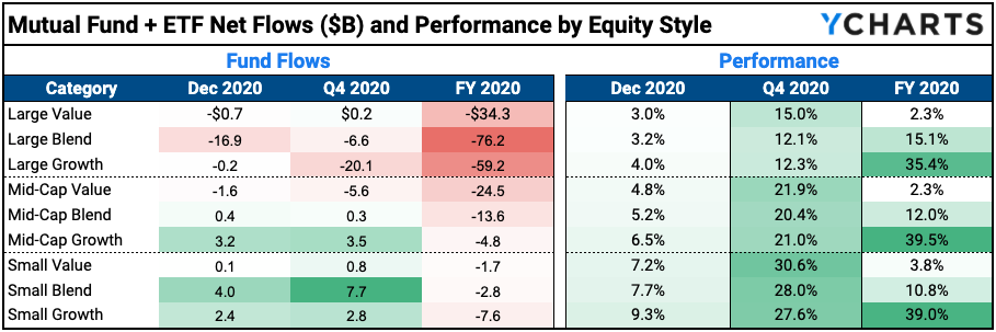 fund flows by equity style category 2020