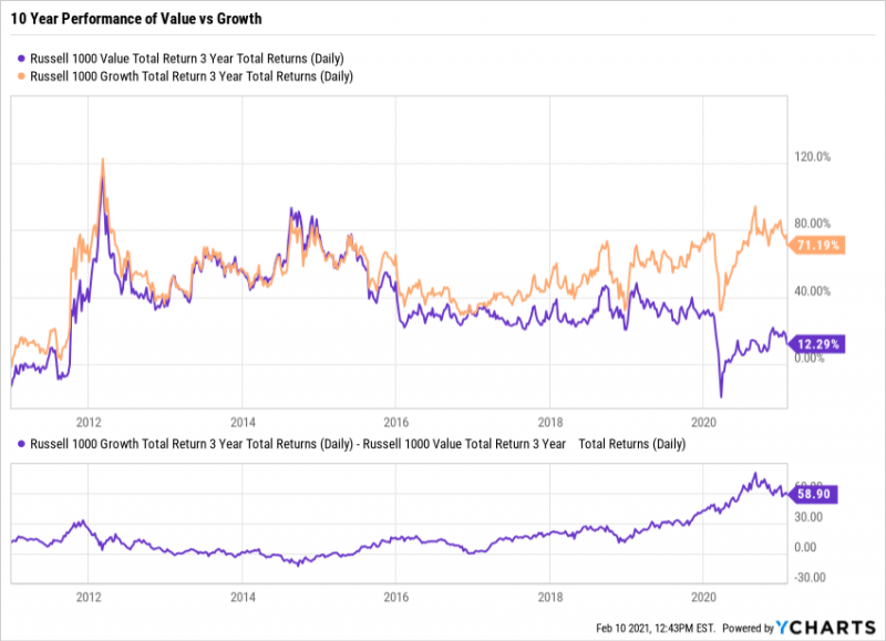 Russell 1000, Value vs. Growth