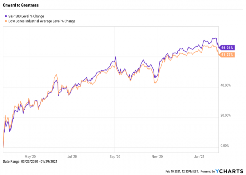 ^SPX, ^DJI Tops and Bottoms