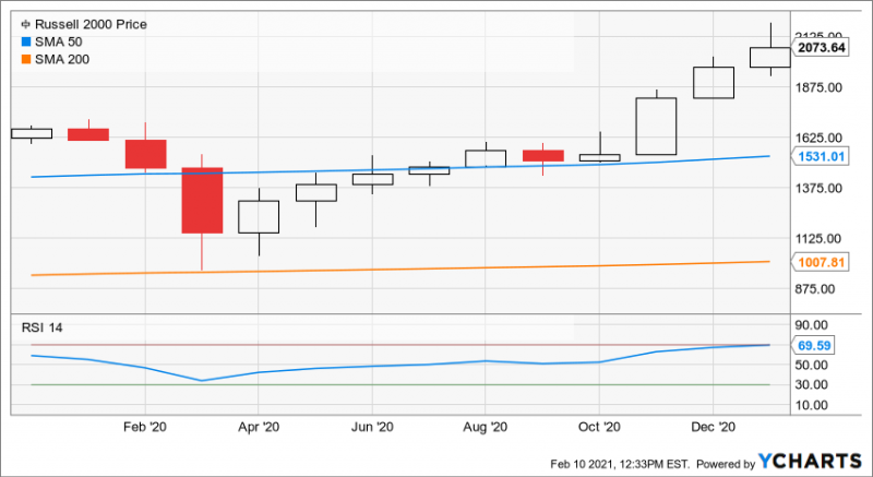 Russell 2000 50-Day, 200-Day SMA