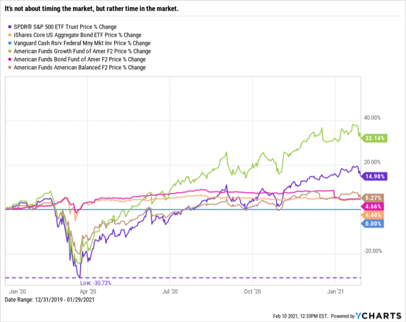 Time in the Market: American Funds, Vanguard, iShares