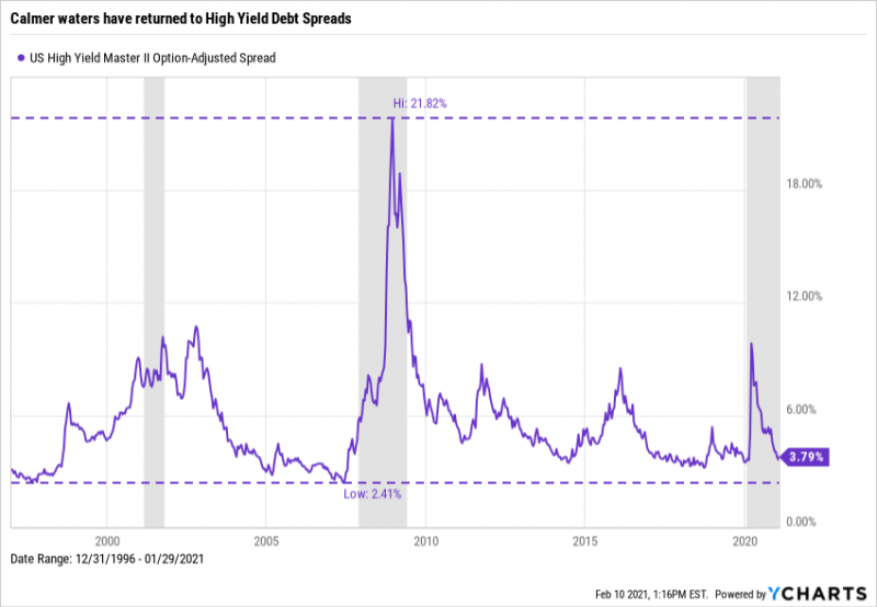 Master II High Yield Debt Spreads