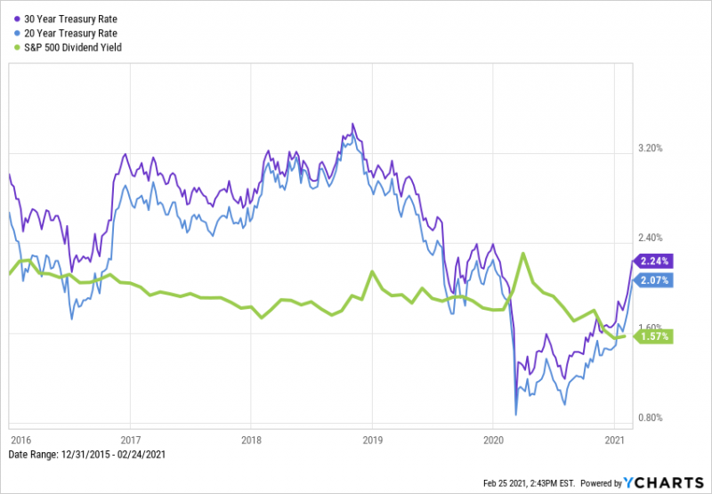 20-Year & 30-Year Treasury Yields and S&P 500 Dividend Yield