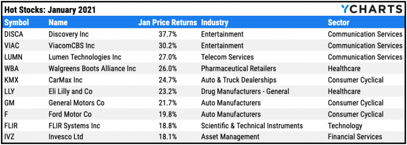top 10 stocks january 21