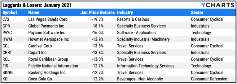 worst 10 stocks january 21