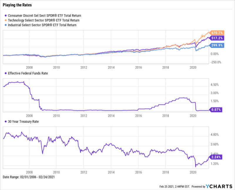 Cyclical Equities - XLY, XLK, XLI - vs. Federal Funds Rate and 30-Year Treasury Yield