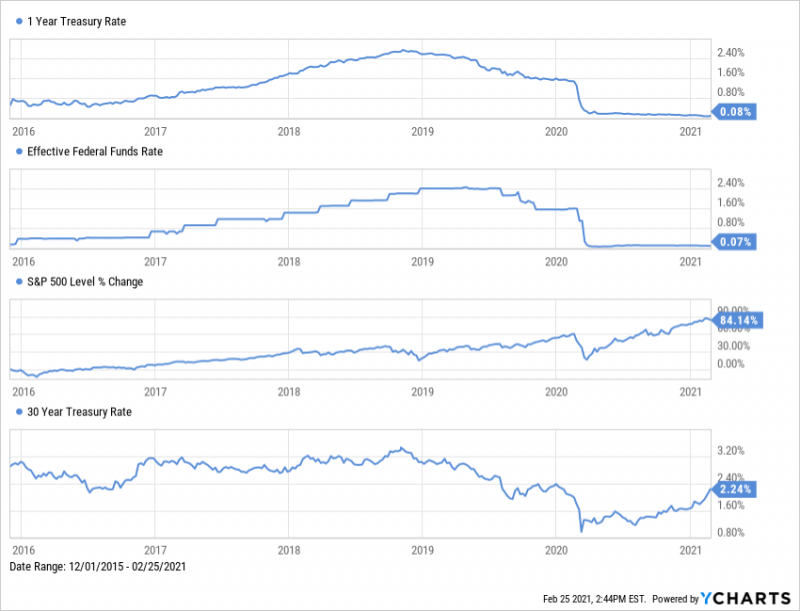 1-Year Treasury Bill Yield vs. Federal Funds Rate, S&P 500 index growth vs. 30-Year Treasury Bond Yield