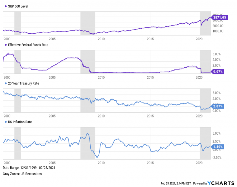 S&P 500, Federal Funds Rate, 20-Year Treasury Bond Yield, and US Inflation since 2000