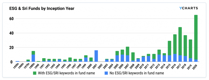 esg-sri-funds-by-inception-year