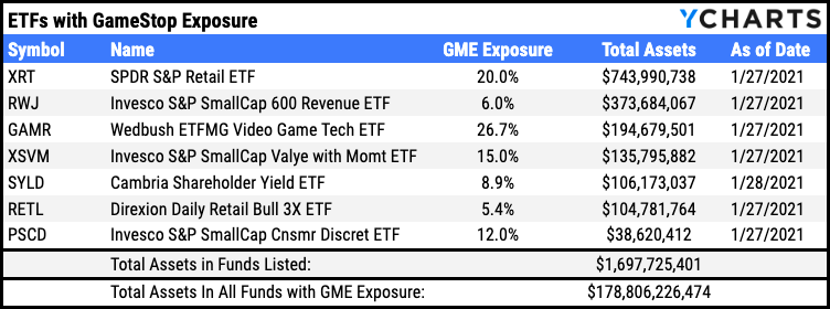 funds etfs with GME exposure