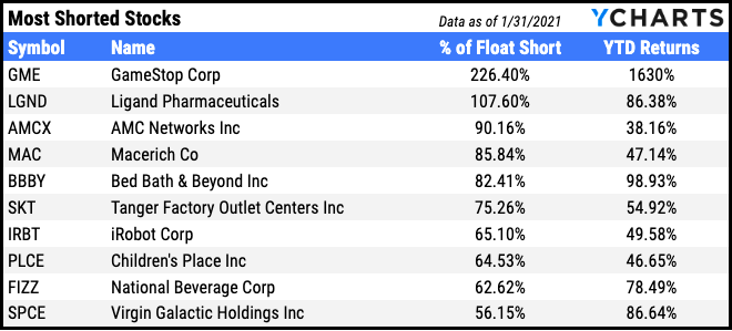 most shorted stocks jan 2021
