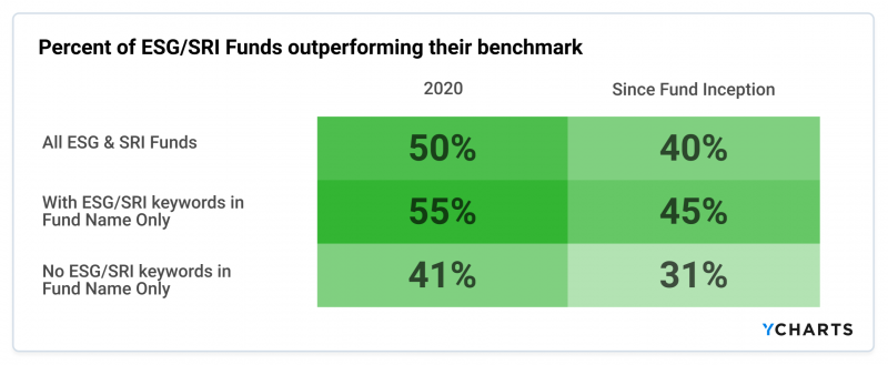 percent-of-esg-sri-funds-outperforming-their-benchmark