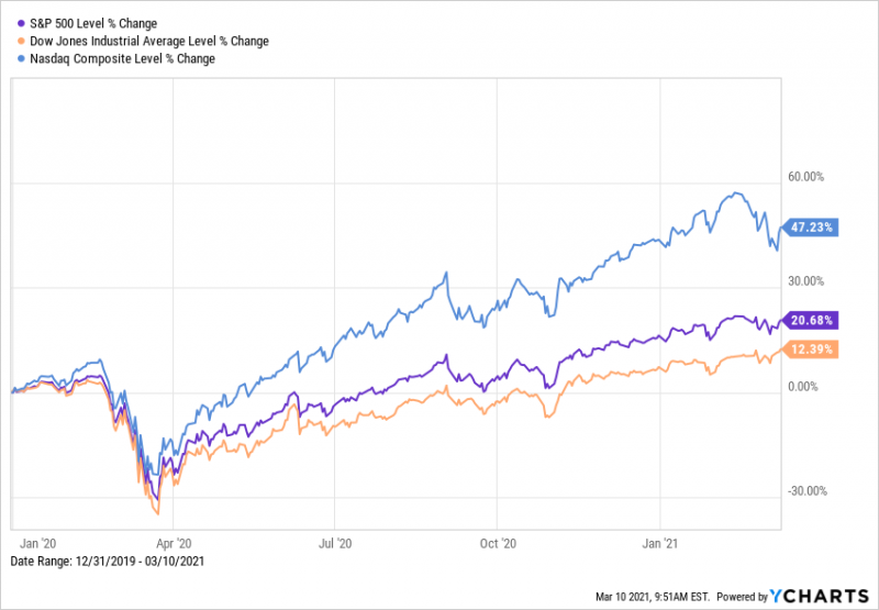 Dow, S&P 500, NASDAQ 1-Year Chart as of March 10th, 2021