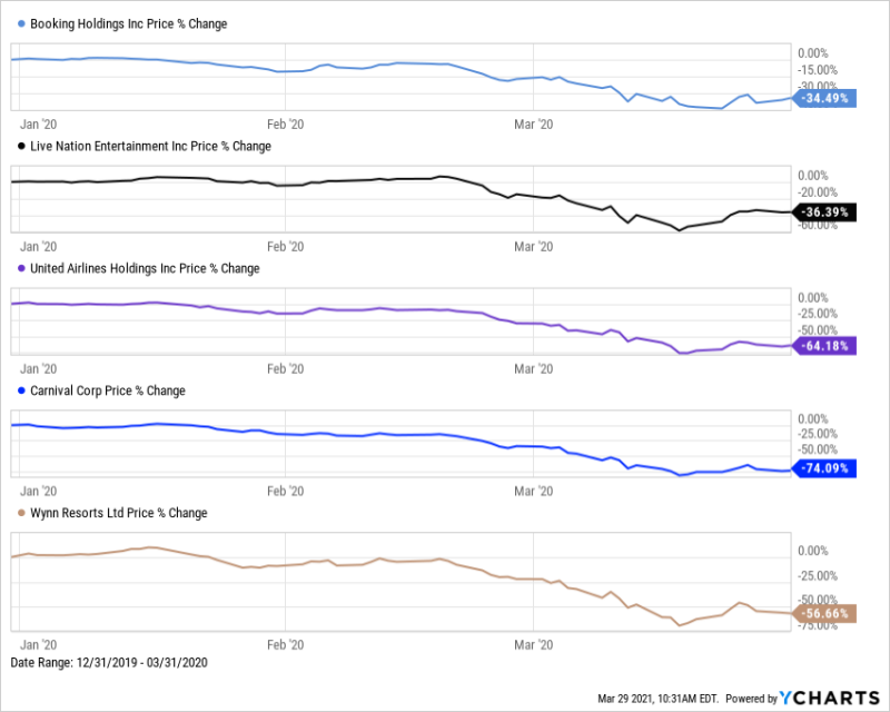 Booking Holdings, Live Nation Entertainment, United Airlines Holdings, Carnival Corp, and Wynn Resorts price changes 12/31/2019 - 3/31/2020