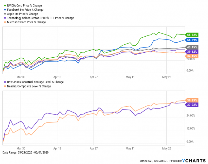 NVIDIA, Facebook, Apple, SPDR Technology Select (XLK) ETF, Microsoft Price Changes from 3/23/2020 - 6/1/2020