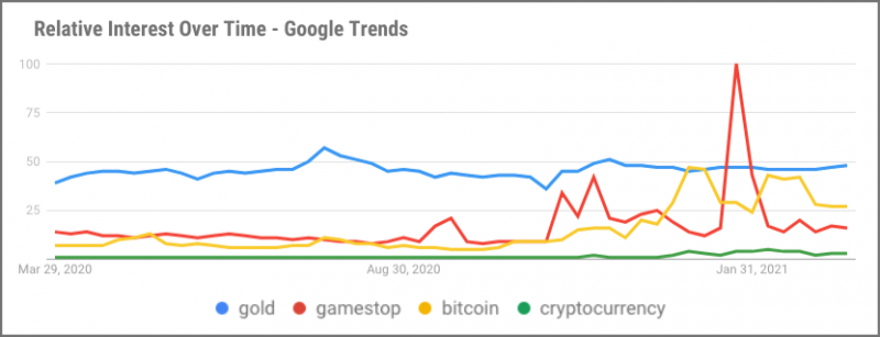 search trends gamestop bitcoin gold cryptocurrency