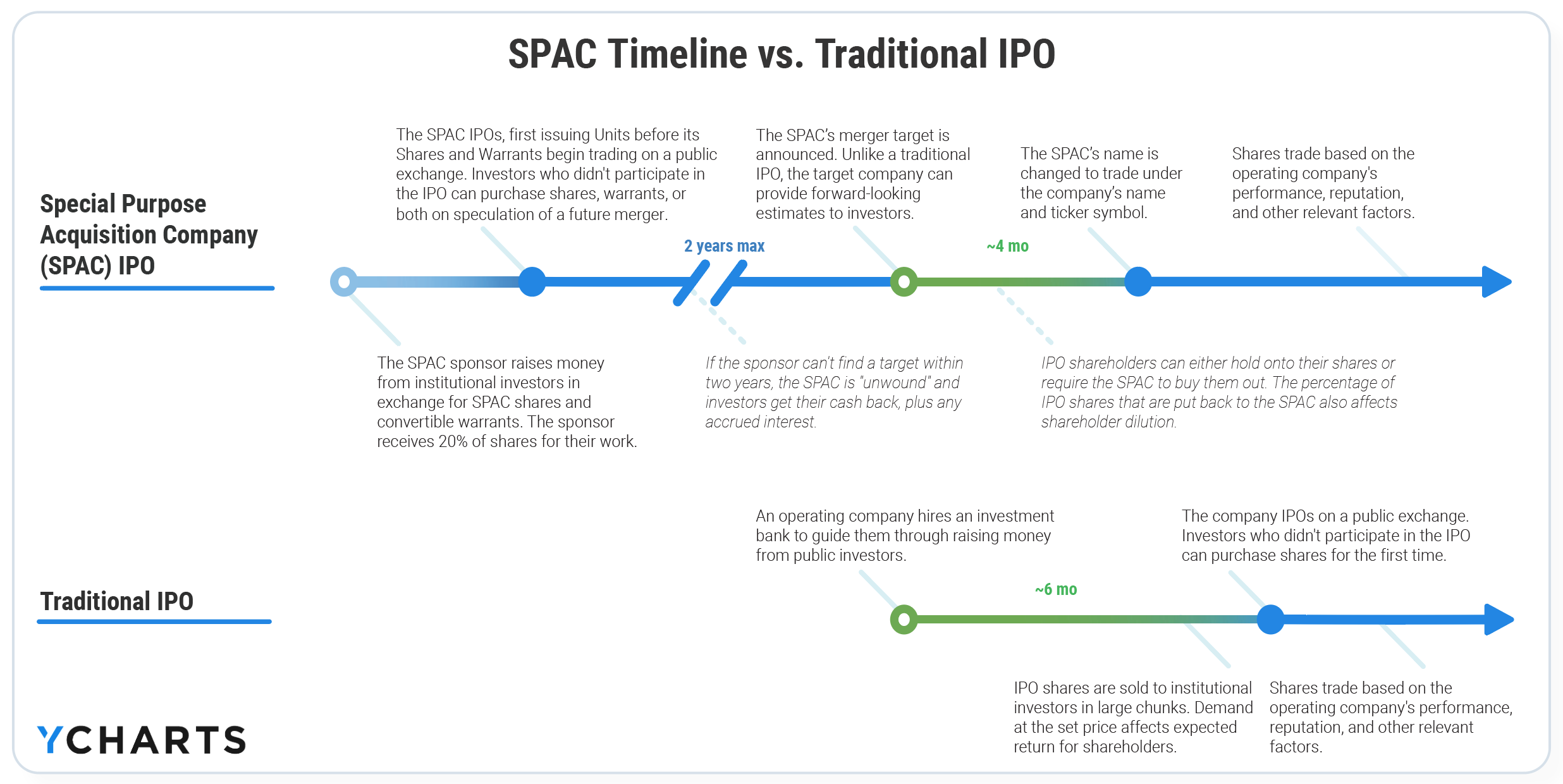 spac timeline vs traditional ipo