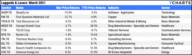 Worst performing TSX stocks, March 2021
