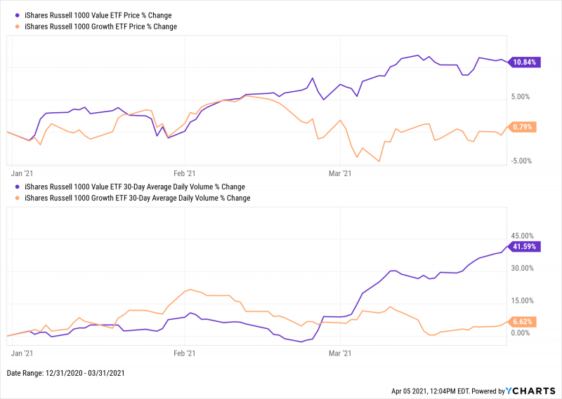 Price and 30-day average moving volume changes, iShares Russell 1000 Value and iShares Russell 1000 Growth for Q1 2021