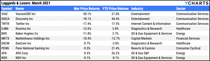 Worst performing stocks, March 2021