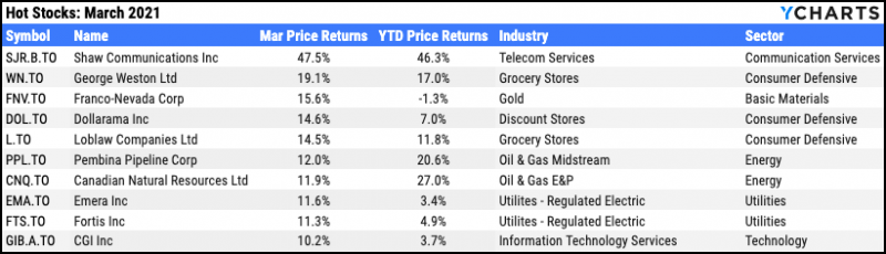 Top ten TSX stocks for March 2021
