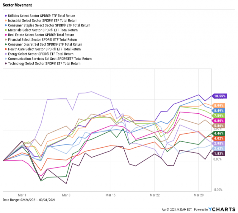 SPDR ETF Sector Movement, March 2021