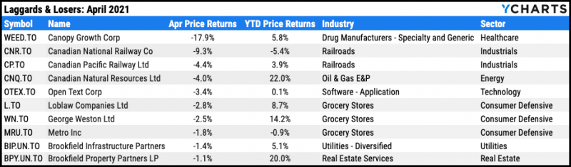 Worst performing TSX stocks, April 2021