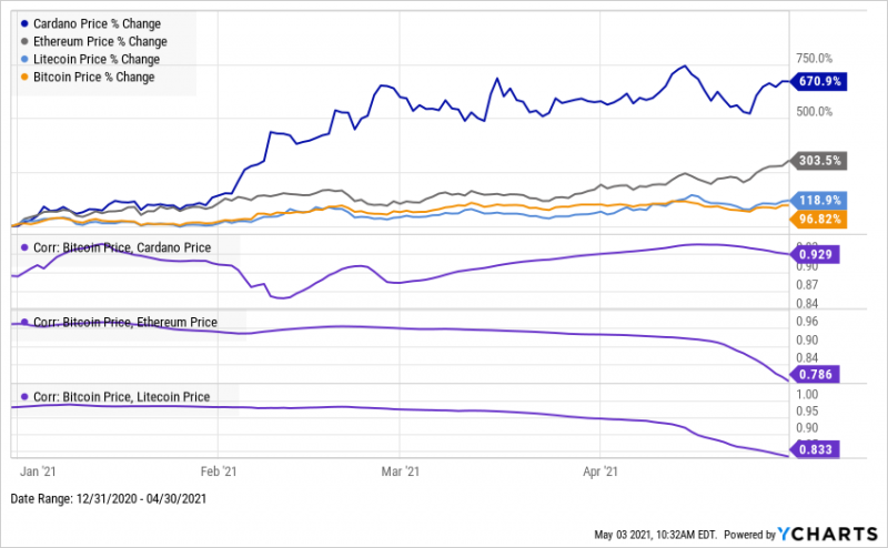2021 YTD Price Change of Bitcoin, Ethereum, Litecoin, and Cardano from January 1st, 2021 through April 30th, 2021